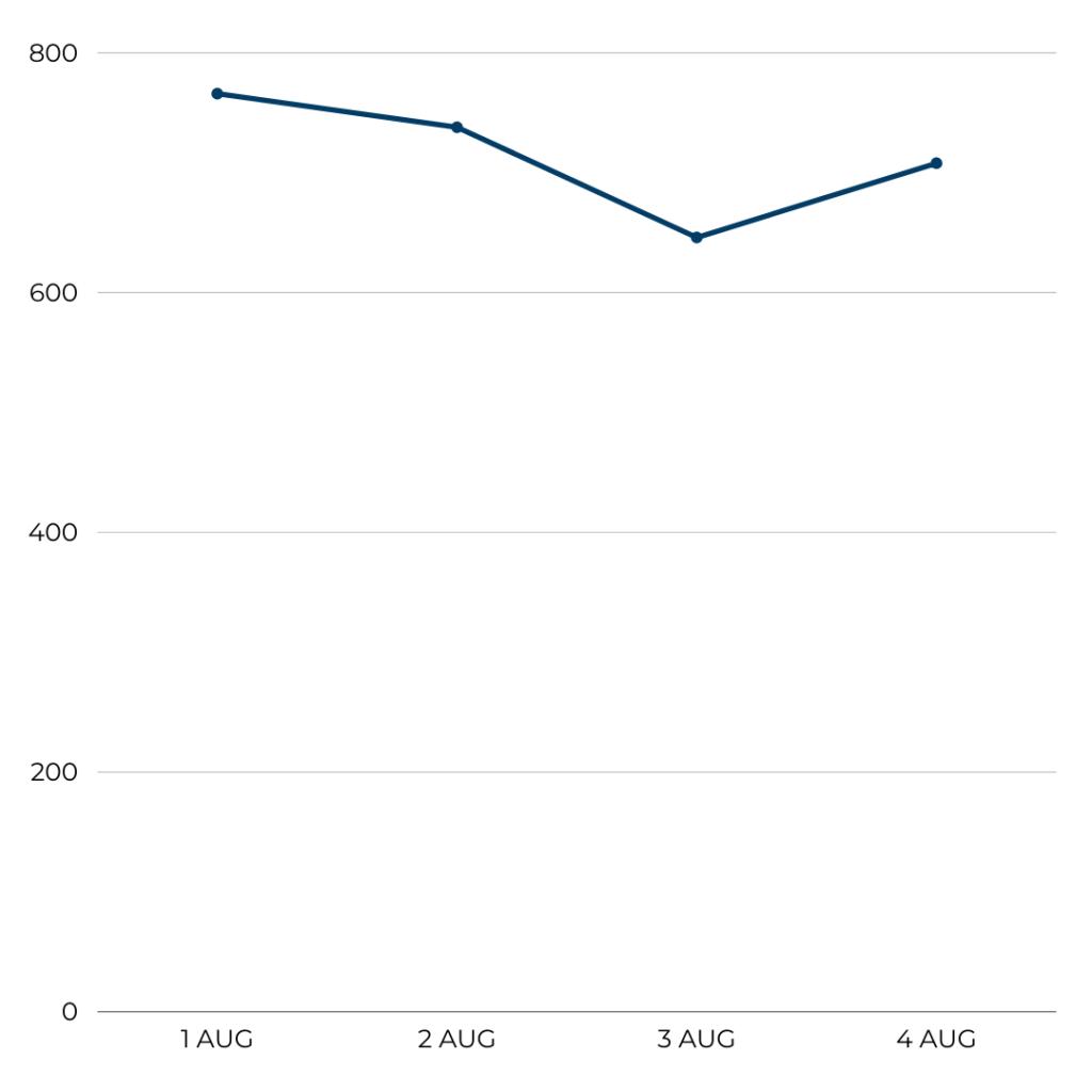 Airline Analysis: Air France, Flight volume, 1-4 August