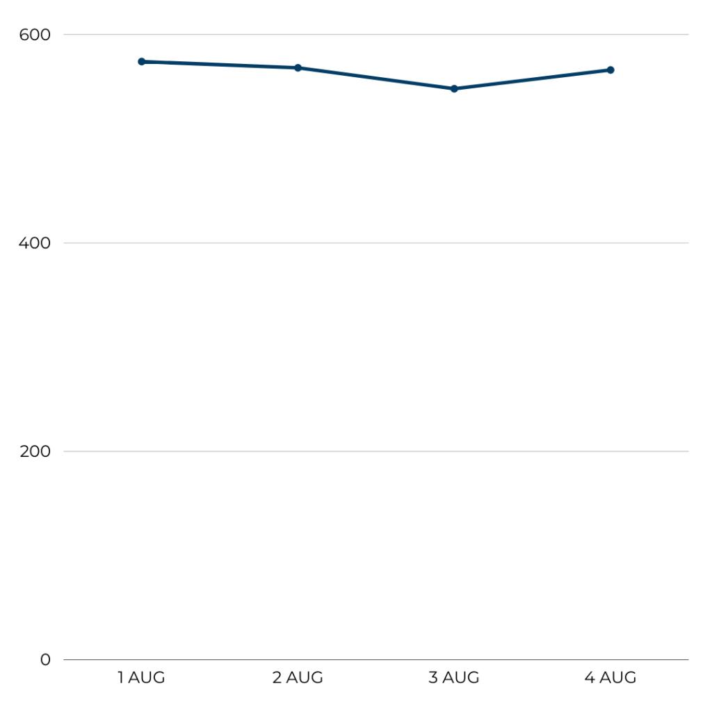 Airline Analysis: KLM, Flight volume, 1-4 August