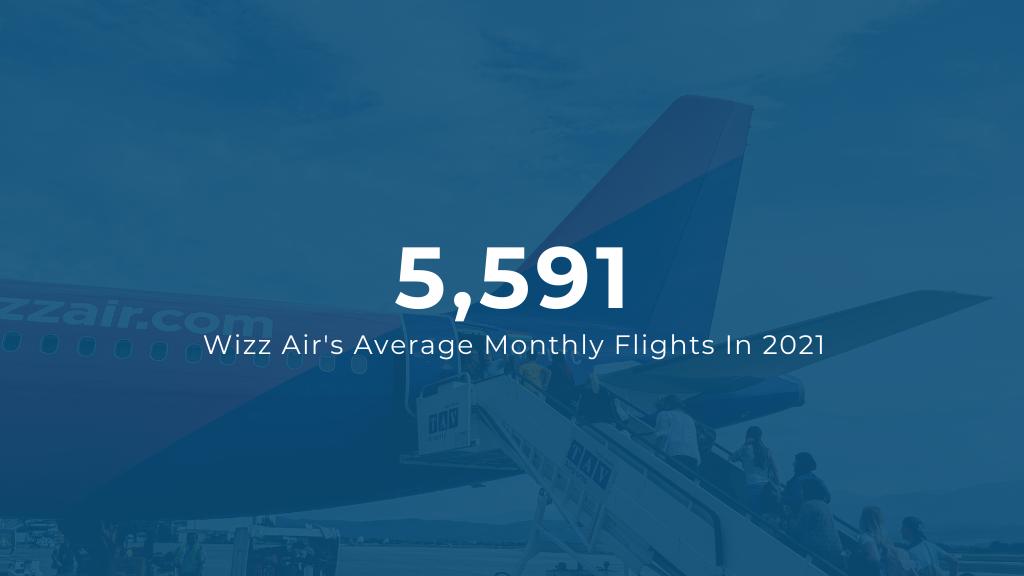 Wizz Air Average Monthly Flights 2021