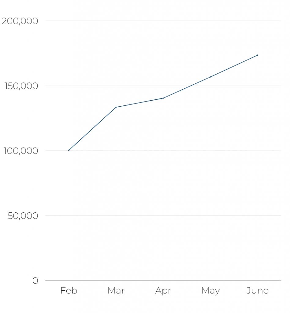 American Airlines - Number of flights per month Feb - Jun '21
