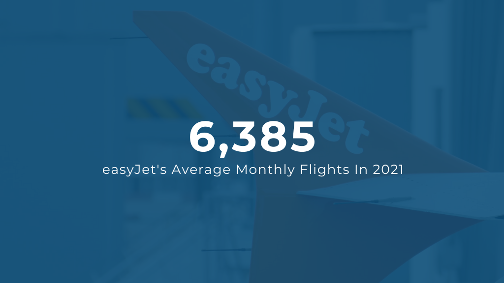 easyJet average monthly flights in 2021