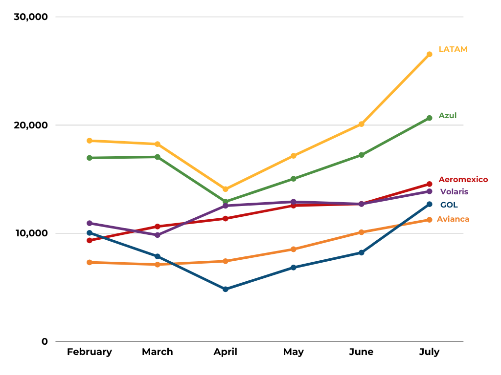 Latin American Airlines — Flight Volume from February to July