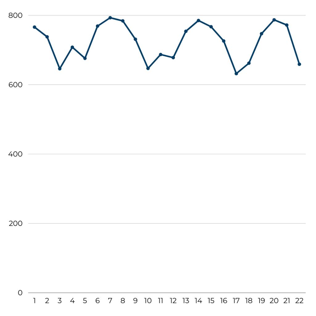 Air France - Flight Volume August