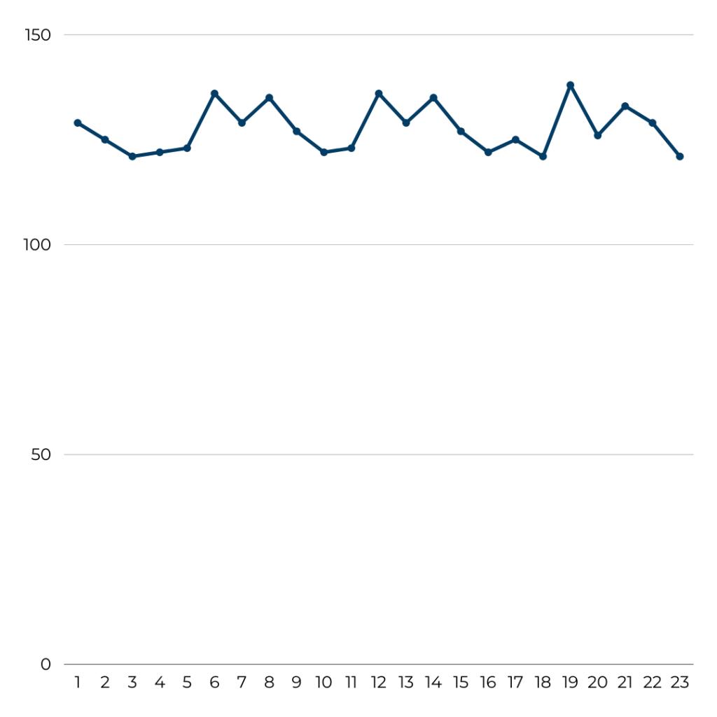 Finnair - Flight Volume August