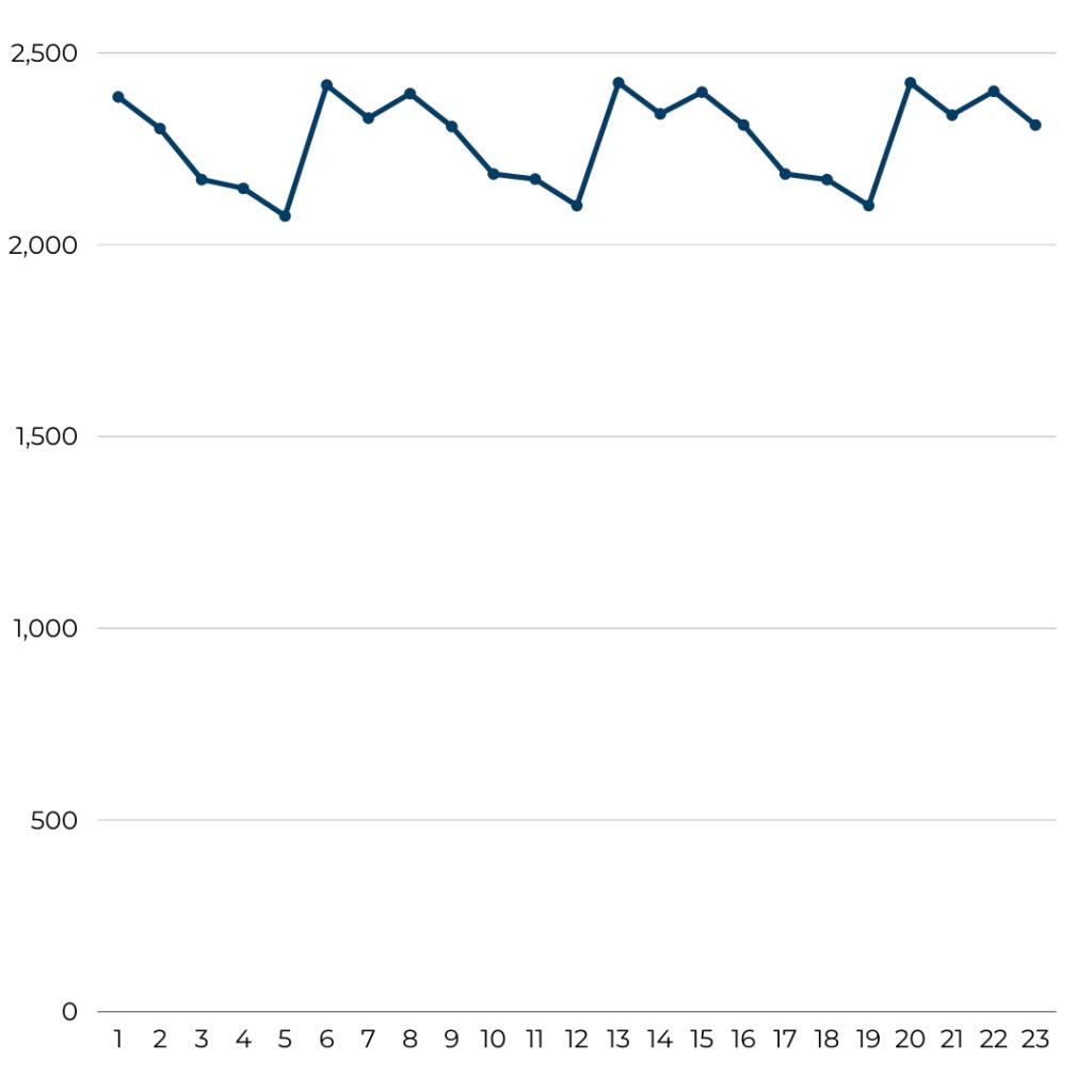 Ryanair - Flight Volume August