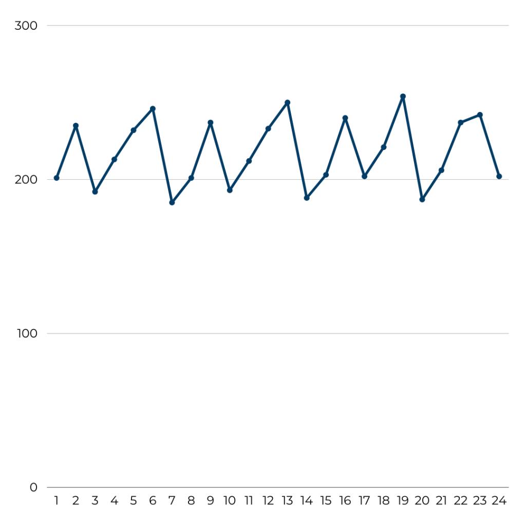 LOT Polish Airlines - Flight Volume August