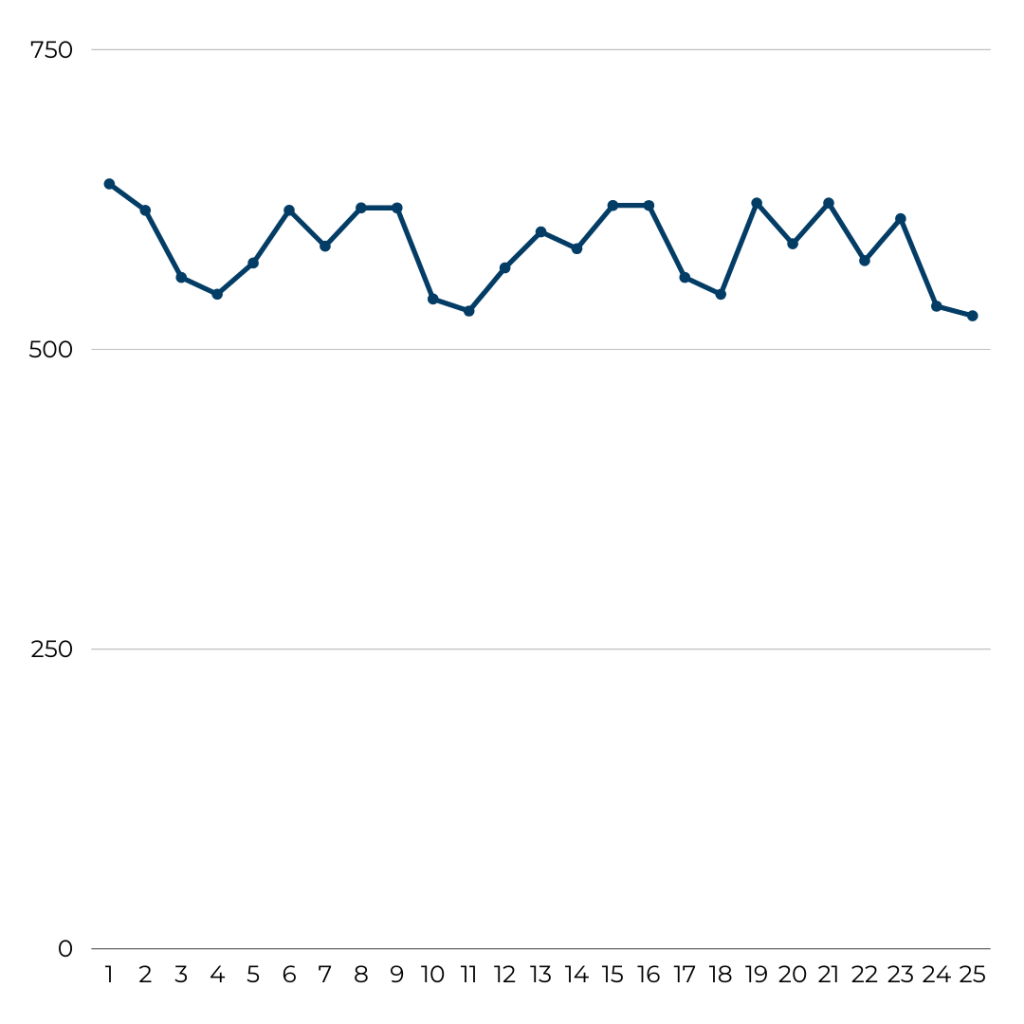 Vueling - Flight Volume August