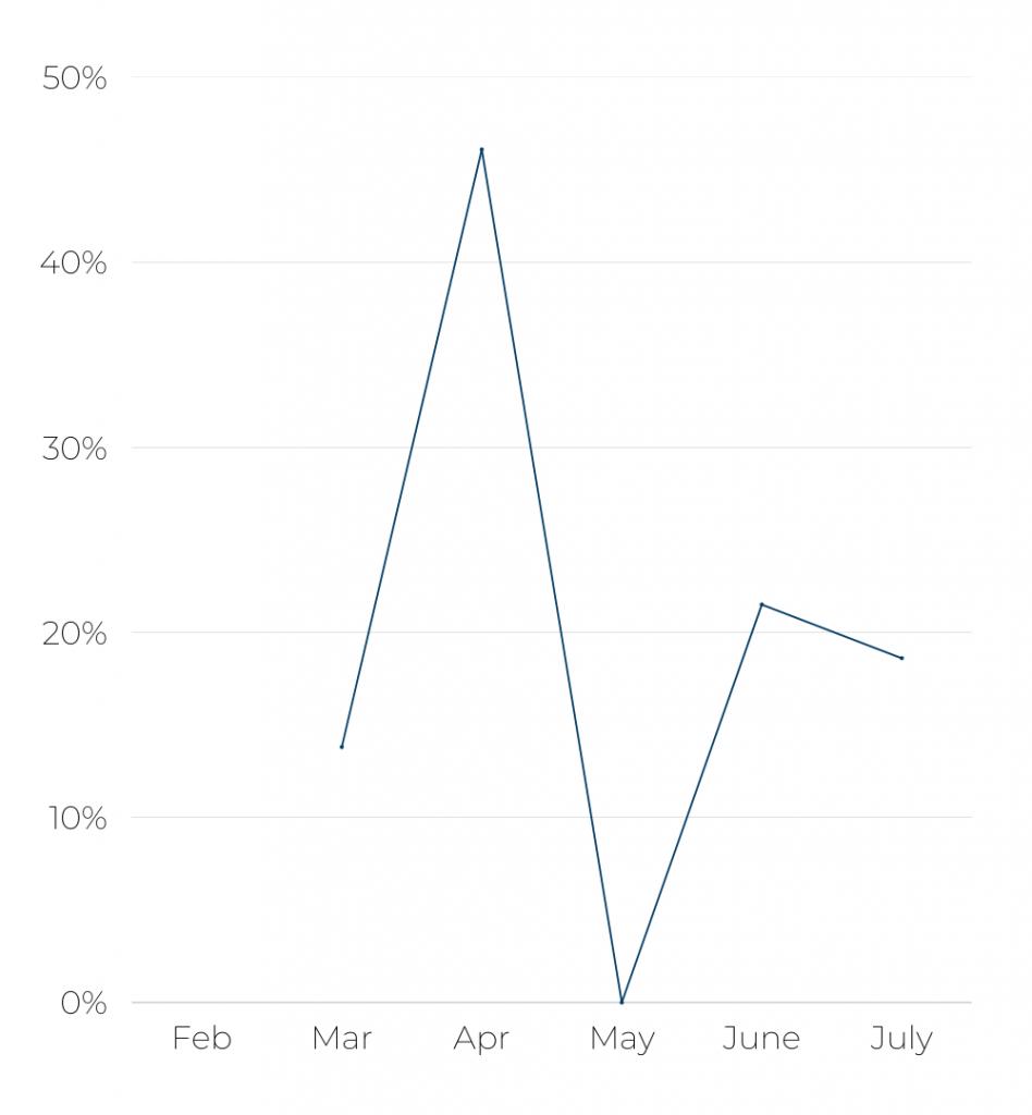 Alitalia's Flight Growth Jan-Jul 2021