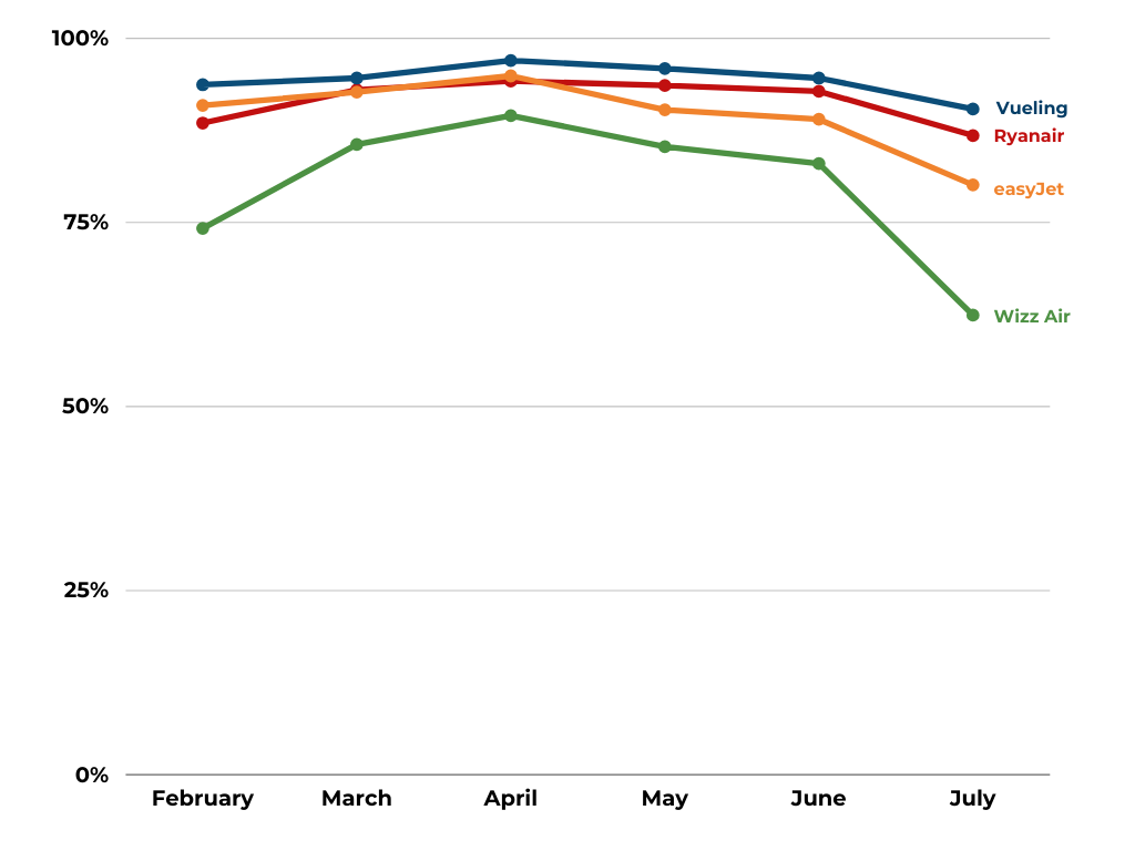 European Low-Cost Airlines - On-time Performance February - June 2021