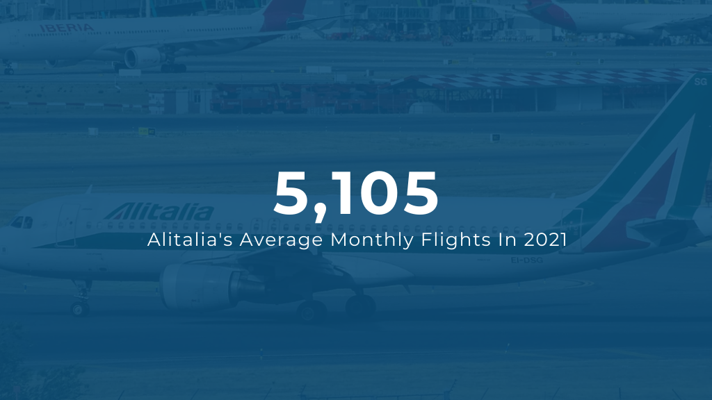 Alitalia Average Monthly Flights 2021