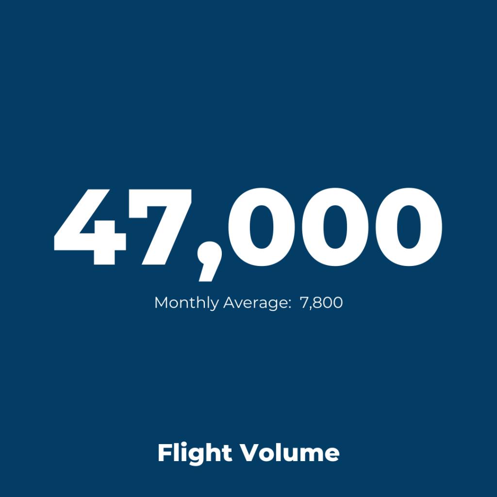 Amsterdam Schiphol Airport - Flight Volume 2021