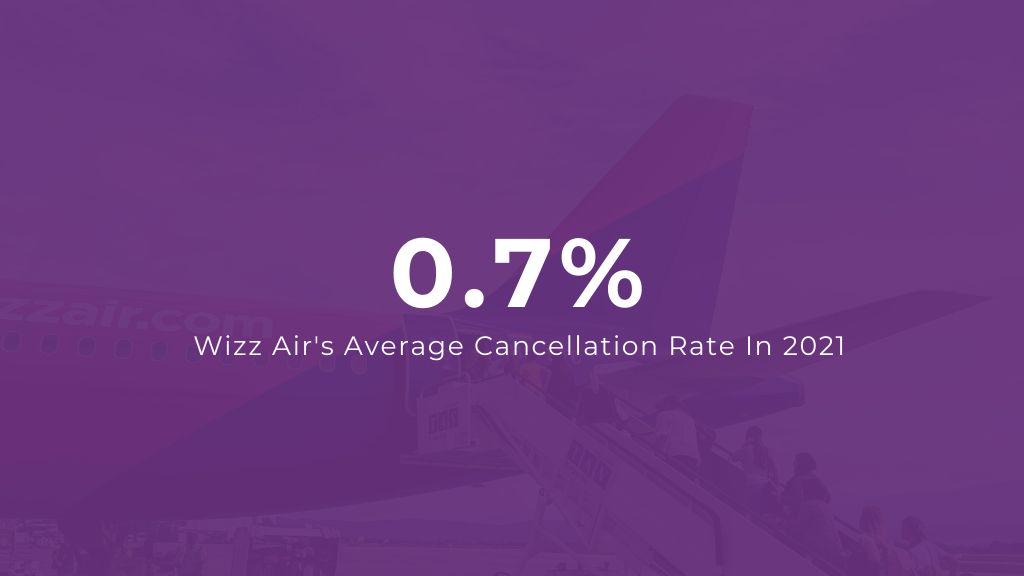 Wizz Air Flight Cancellation Rate 2021