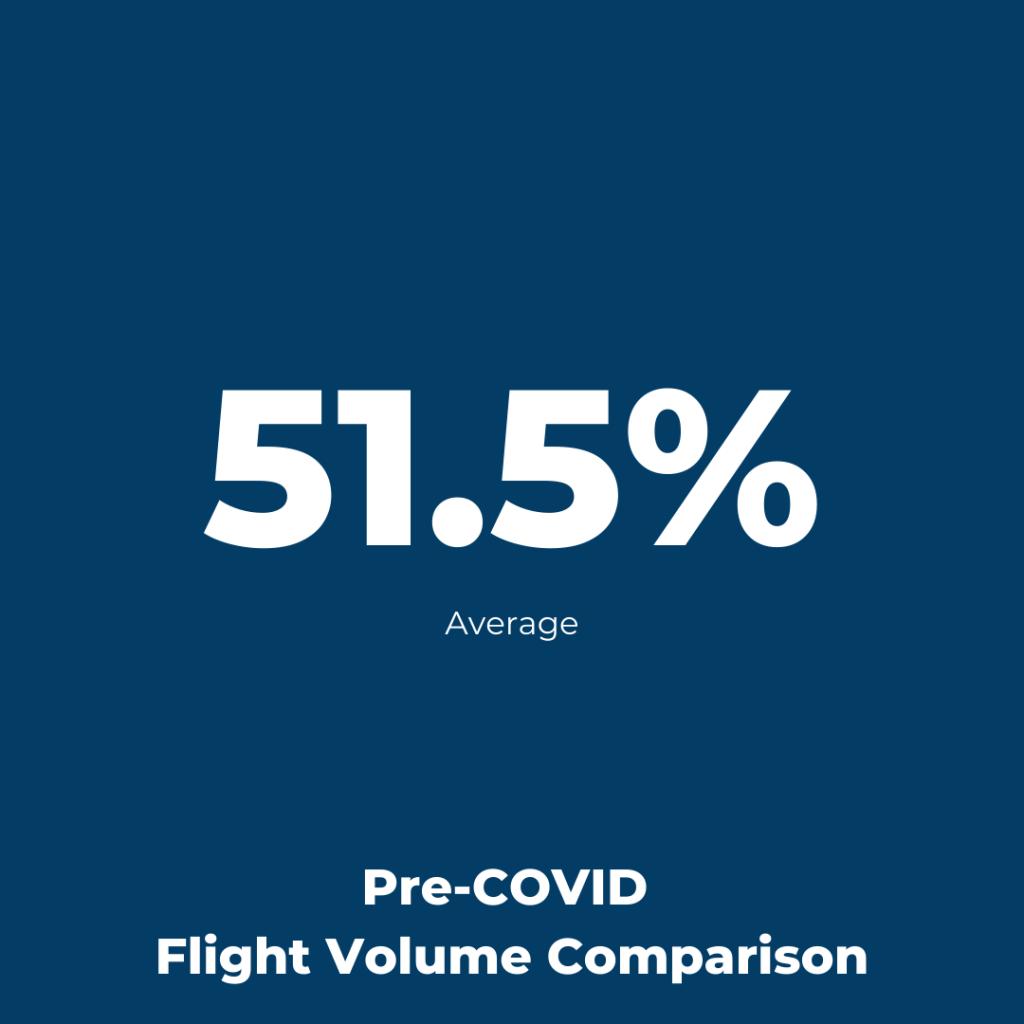 Istanbul Ataturk Airport - Flight Volume Pre-COVID Comparison