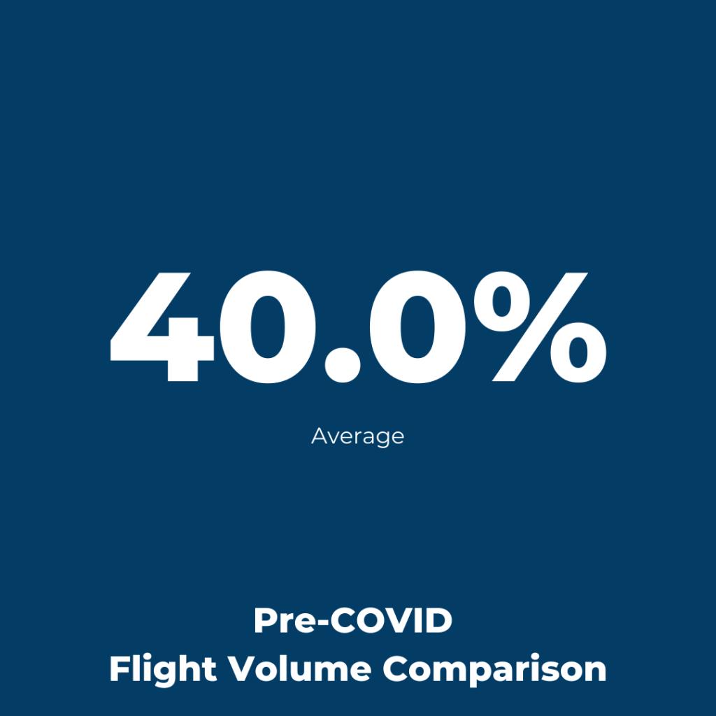 Amsterdam Schiphol Airport - Flight Volume Pre-COVID Comparison