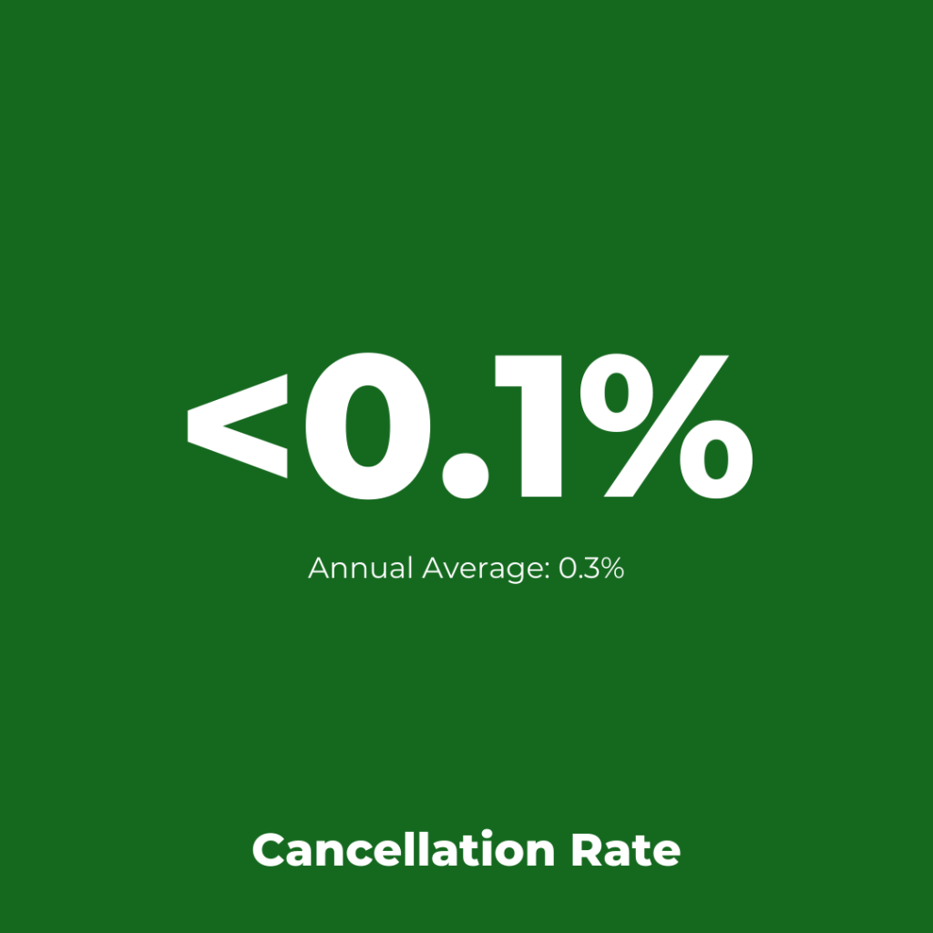 EasyJet - Cancellation Assessment