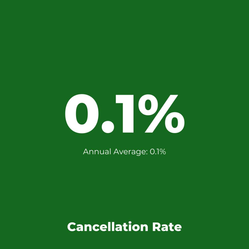 Finnair - Cancellation Assessment