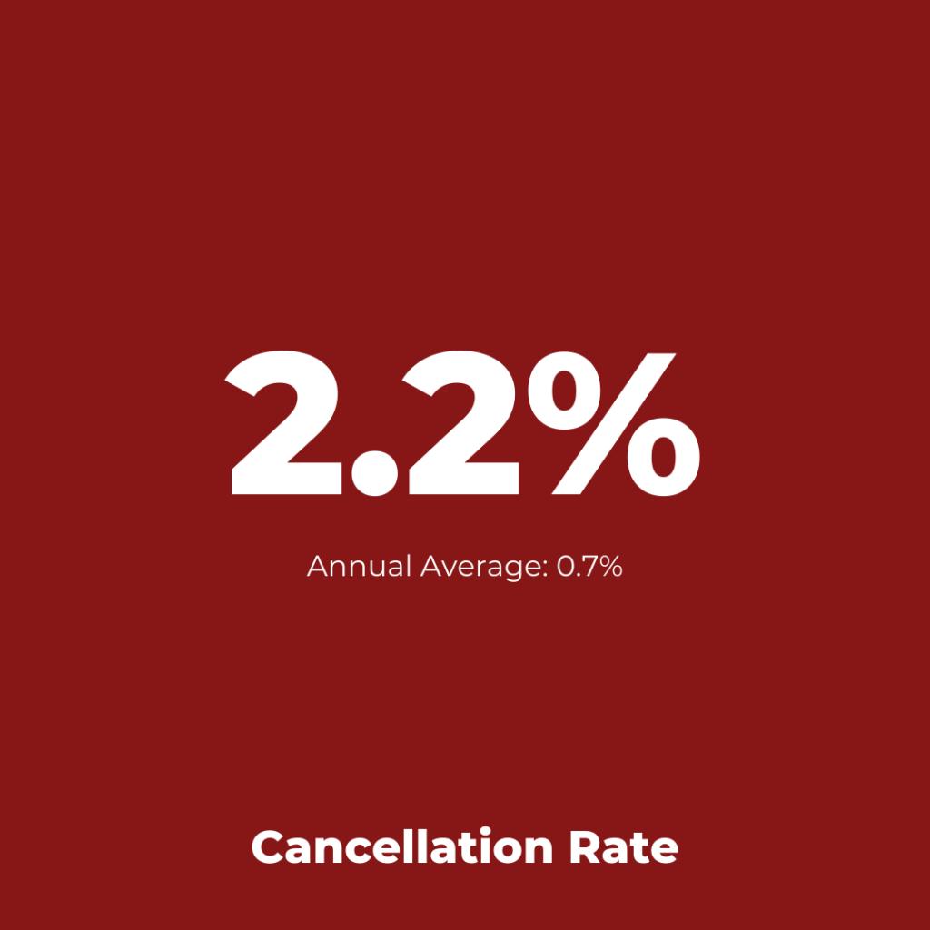 SAS Scandinavian - Cancellation Assessment