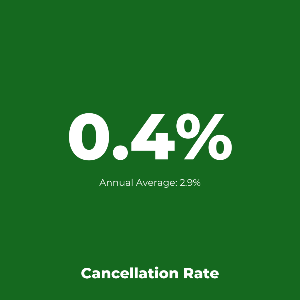 TAP Portugal - Cancellation Assessment