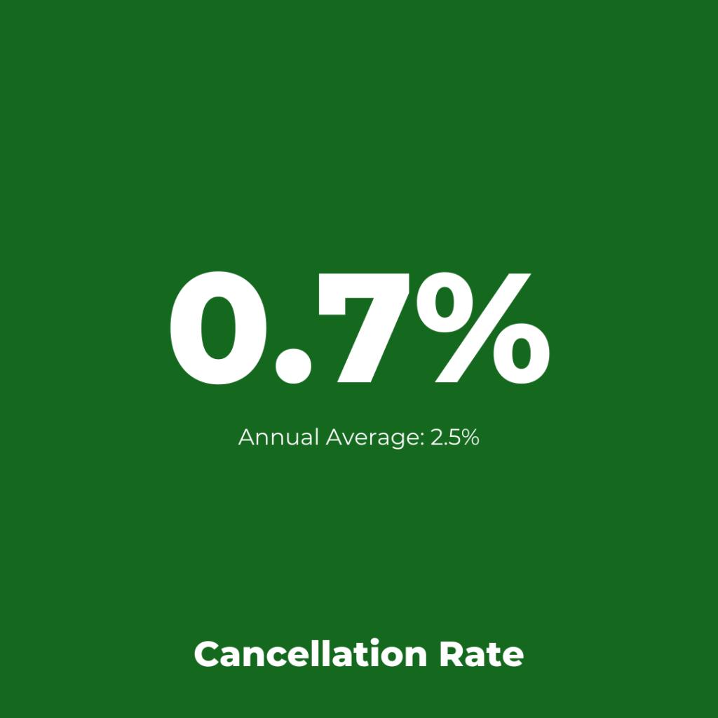 KLM - Cancellation Assessment