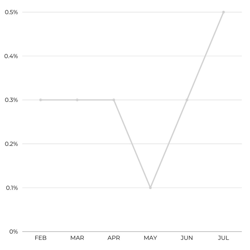 easyJet - Cancellation Rate Feb - Jul '21