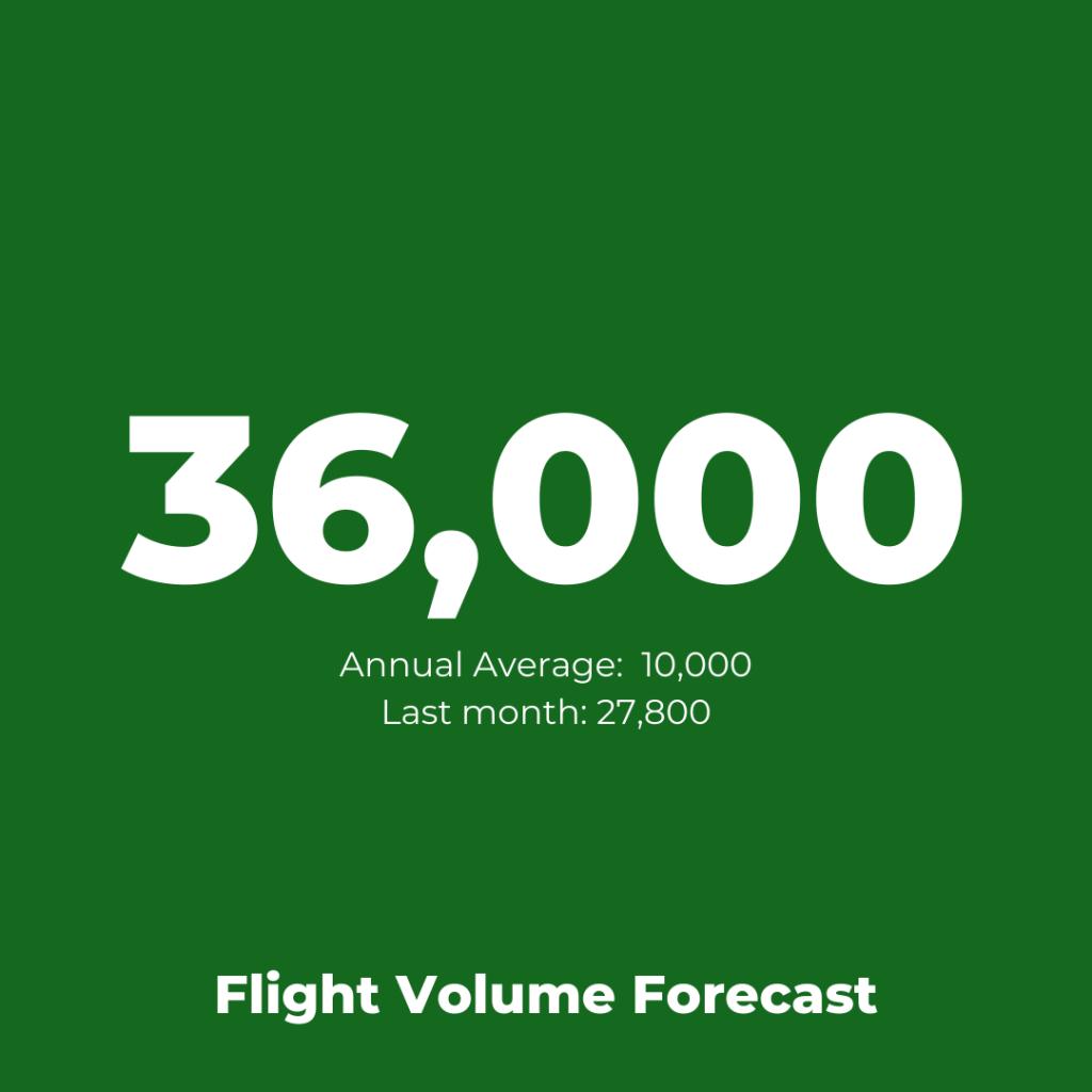 EasyJet - Flight Volume Forecast