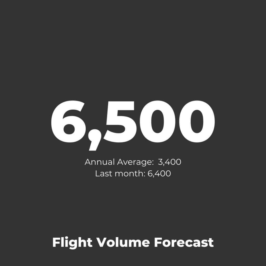 LOT Polish Airlines - Flight Volume Forecast