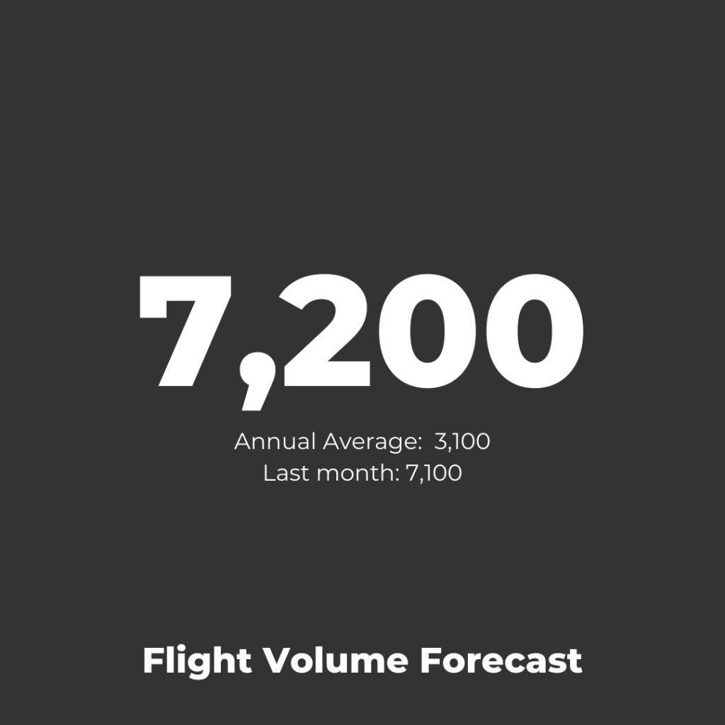 TAP Portugal - Flight Volume Forecast