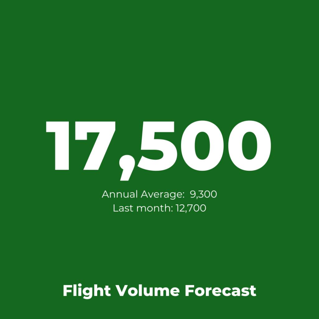 KLM - Flight Volume Forecast