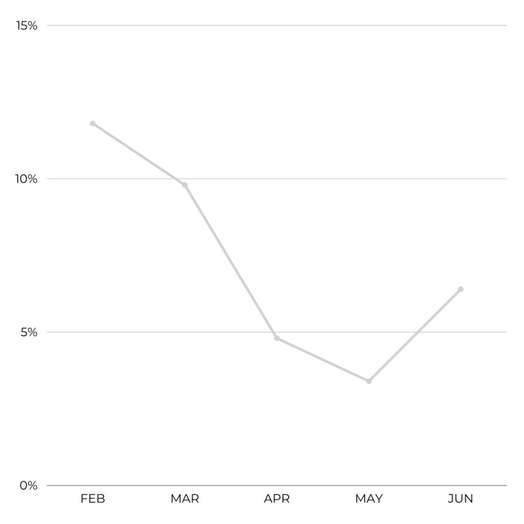 Air France Cancellation Rate Feb-Jun 2021