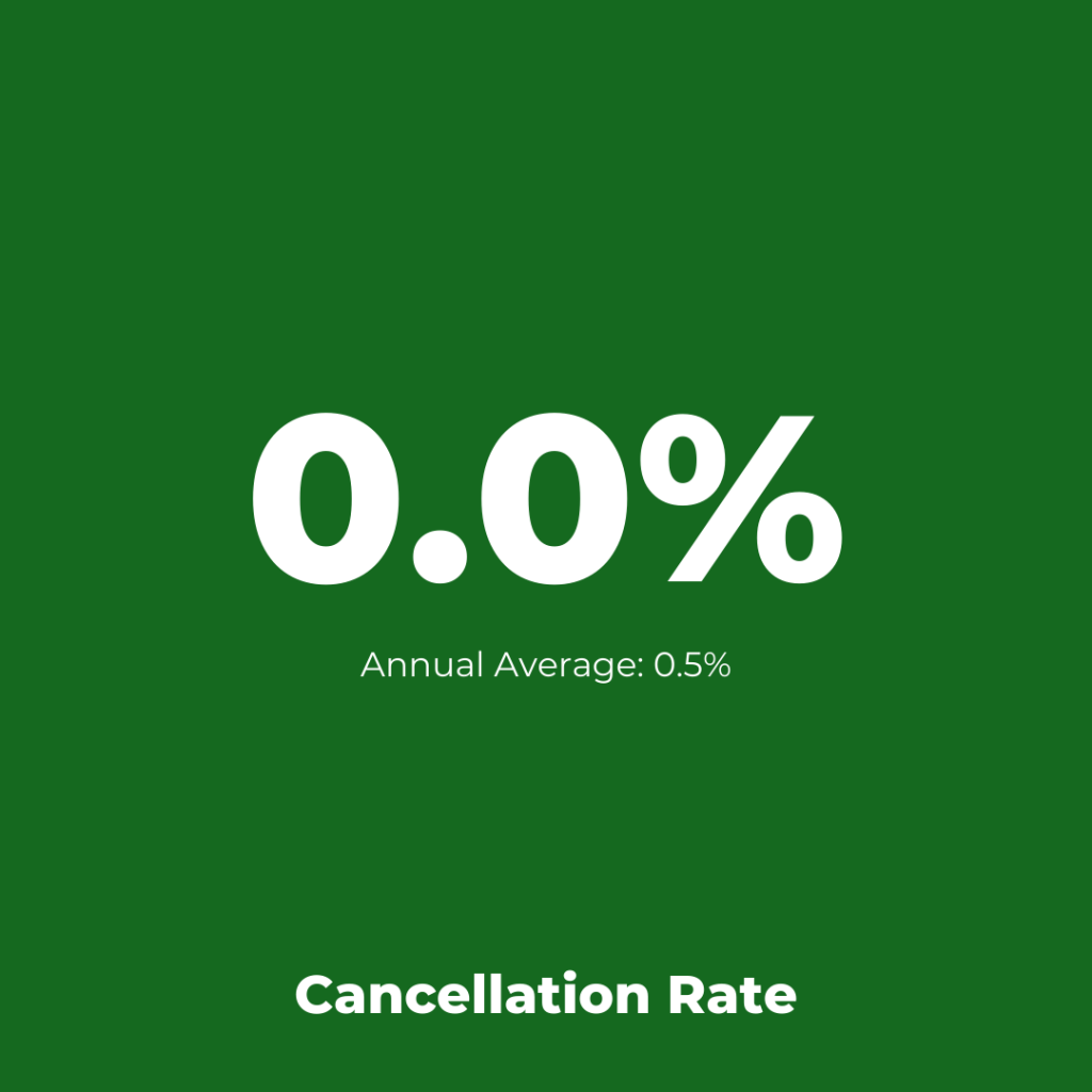 Airline Operations: Ryanair Cancellation Rate