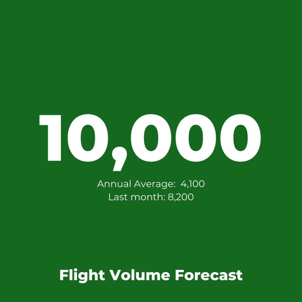 Airline Operations:  British Airways Flight Volume Forecasr