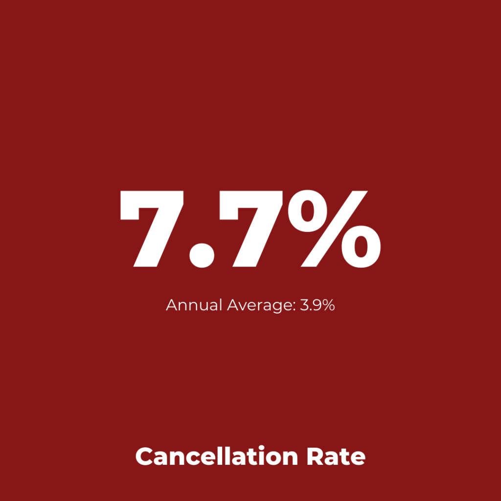 Virgin Atlantic - Cancellation Assessment