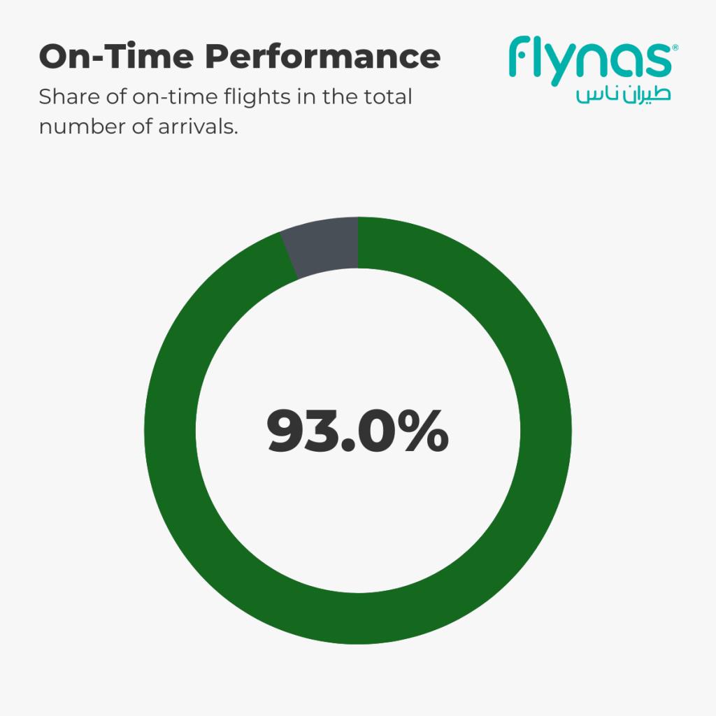 flynas - On-Time Performance 1st-5th September