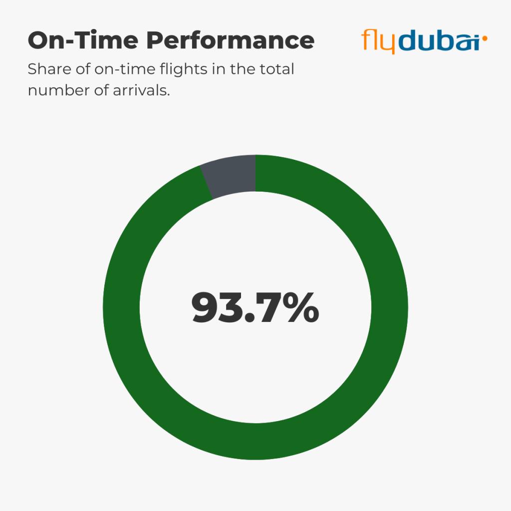 flydubai - On-Time Performance 1st-5th September