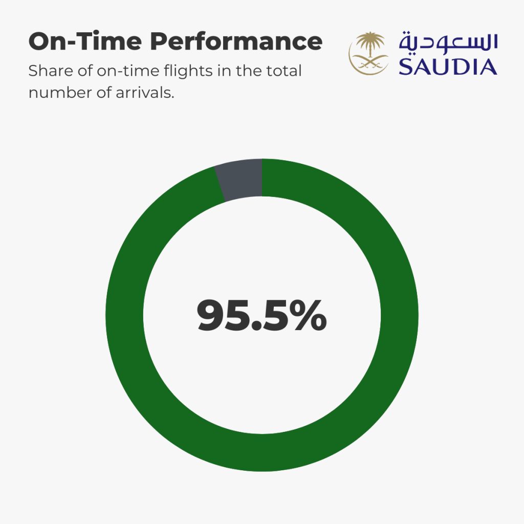 Saudia - On-Time Performance 1st-6th September