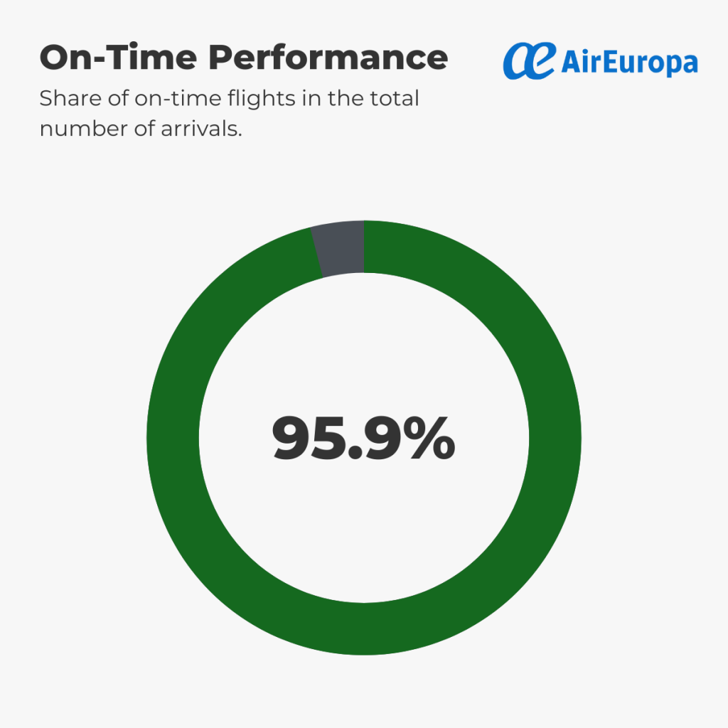Air Europa - On-Time Performance 1st-6th September