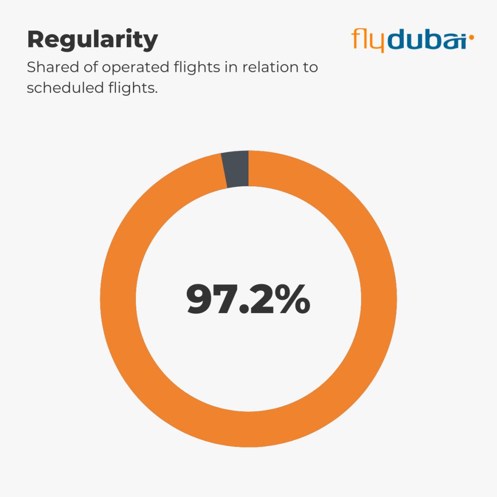 flydubai - Regularity 1st-5th September