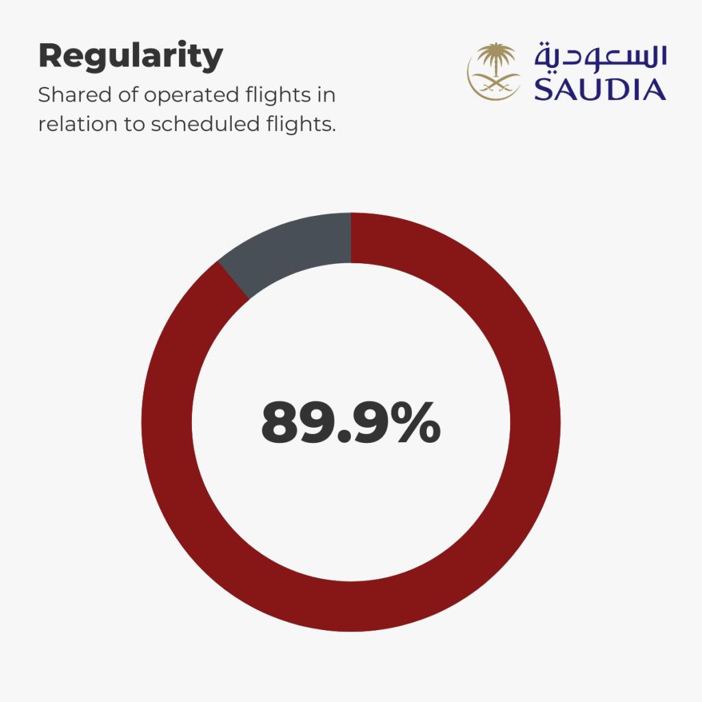 Saudia - Regularity 1st-6th September