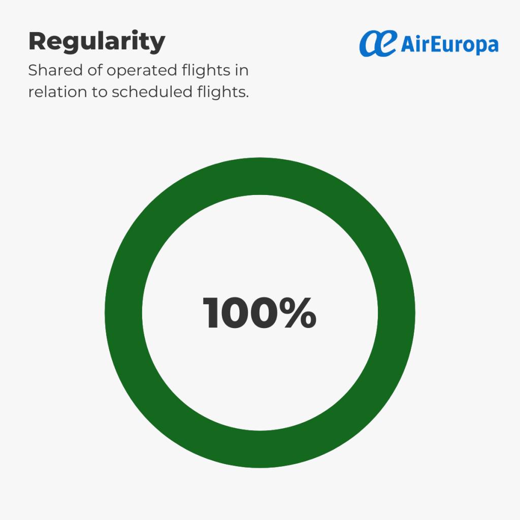 Air Europa - Regularity 1st-6th September