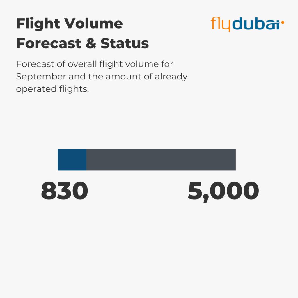 flydubai - Flight Volume 1st-5th September