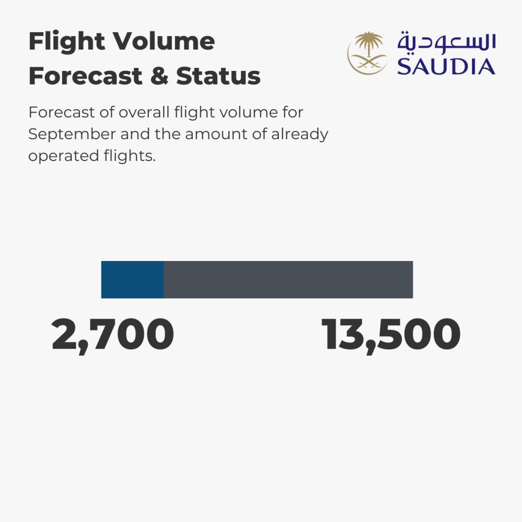Saudia - Flight Volume 1st-6th September