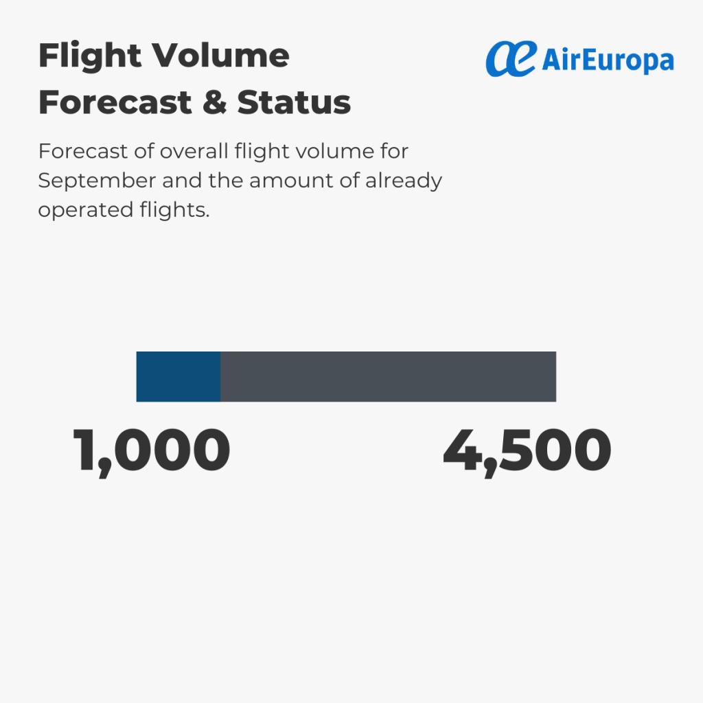 Air Europa - Flight Volume 1st-6th September