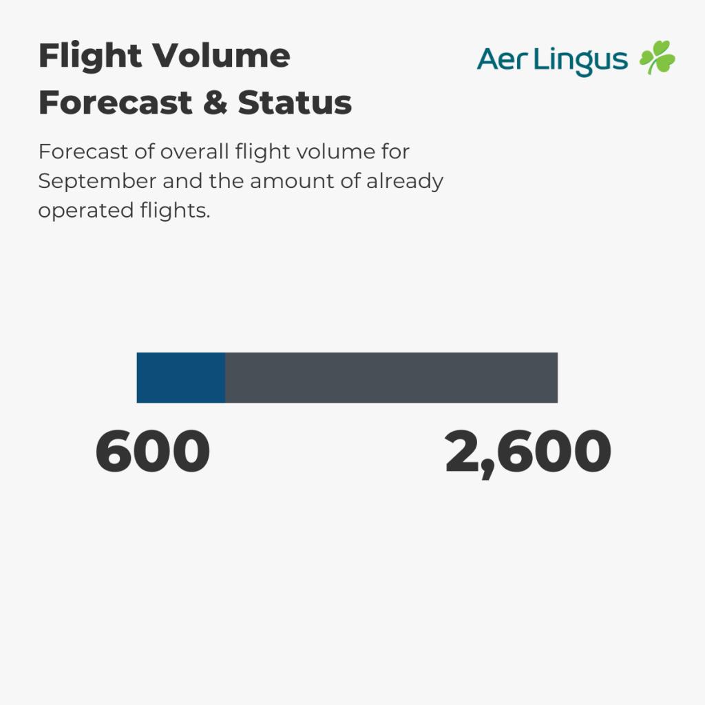 Aer Lingus - Flight Volume 1st-7th September