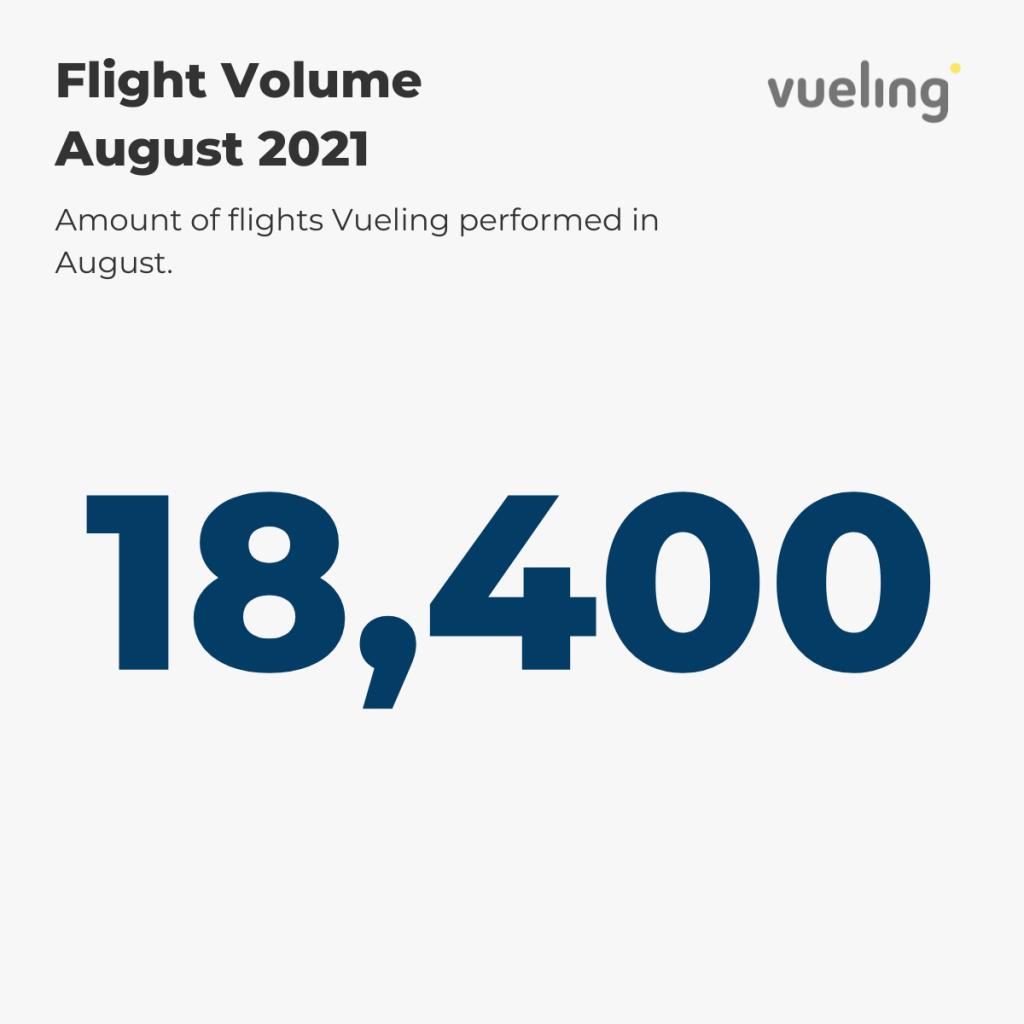 Vueling Flight Volume August '21