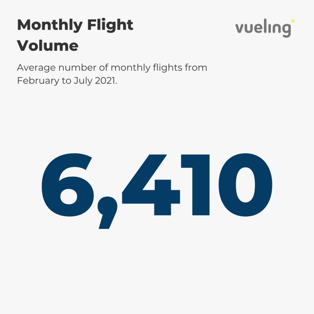 Vueling — Monthy Flight Volume 2021