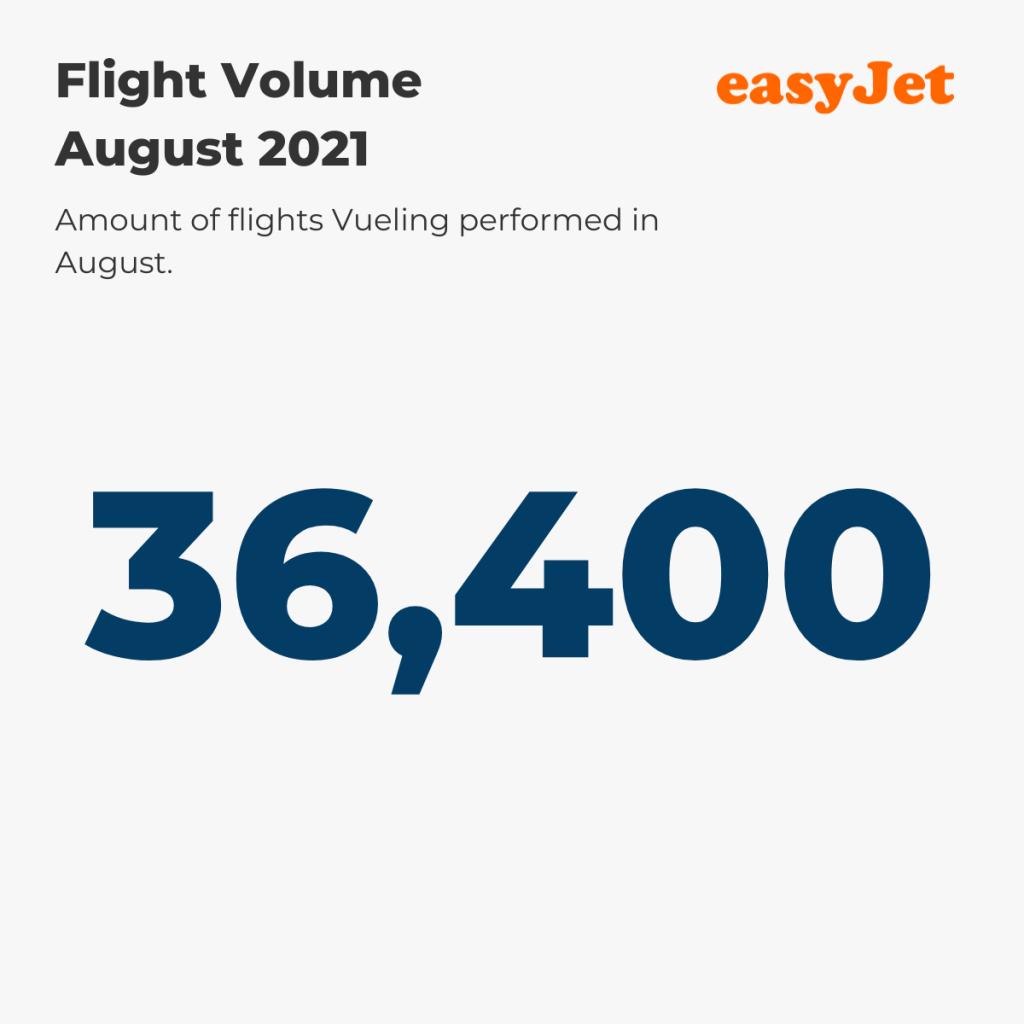 Flight Volume August '21