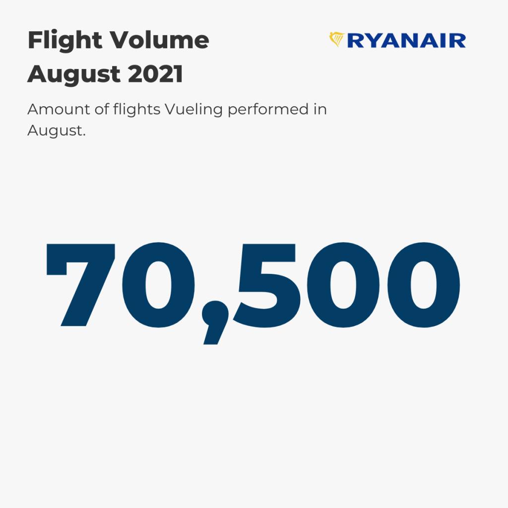 Ryanair Flight Volume August '21