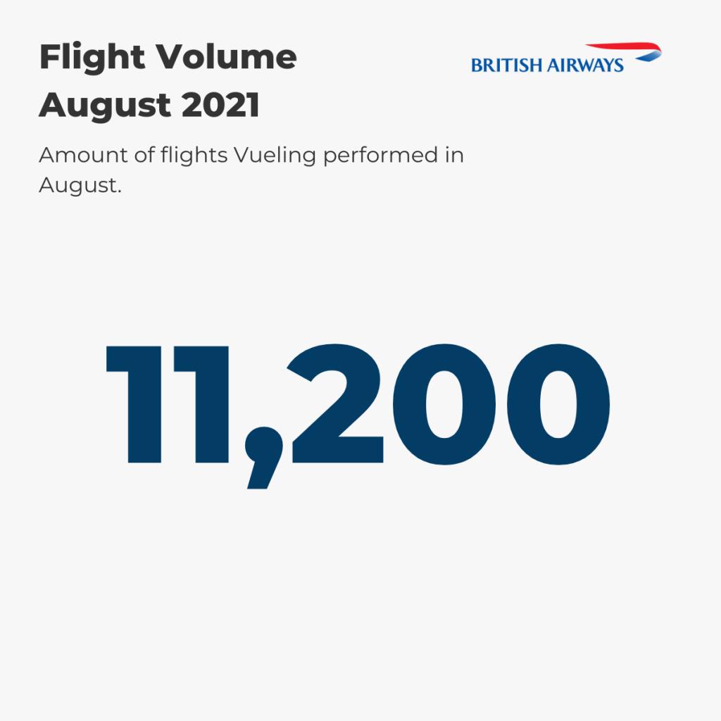 British Airways Flight Volume August '21