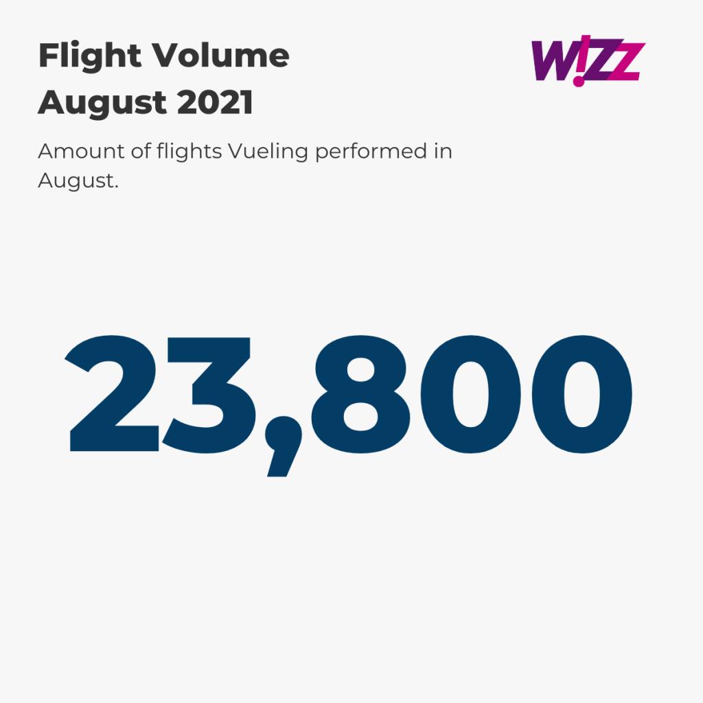 Wizz Air Flight Volume August '21