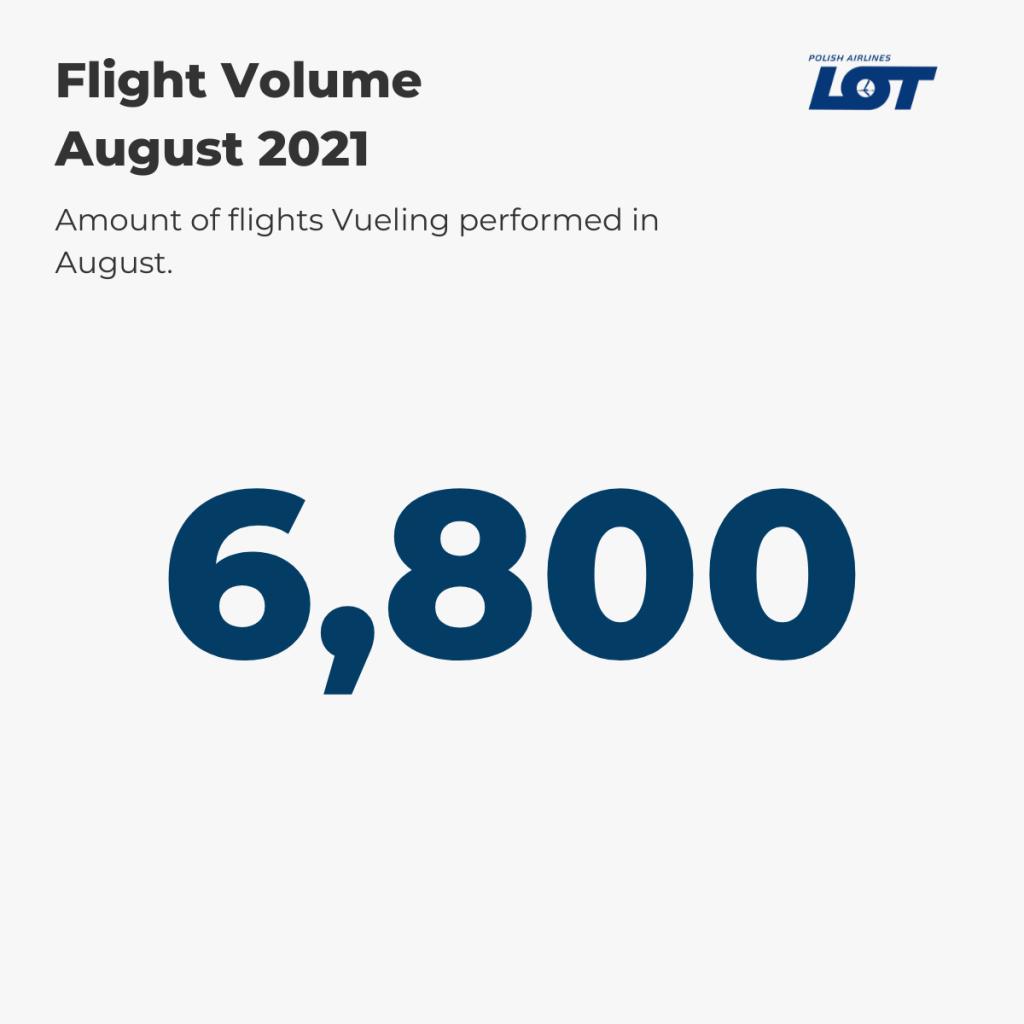 LOT Polish Airlines Flight Volume August '21
